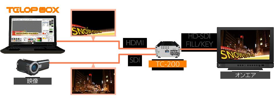 TELOP BOX for datavideo TC-200の概要